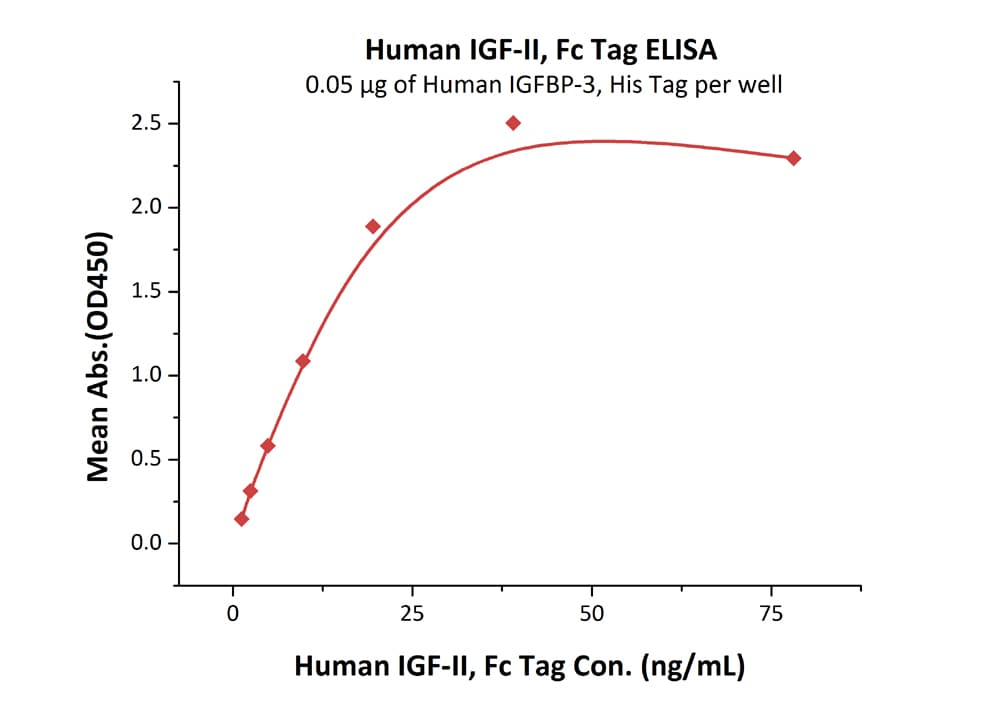 Functional Studies - Recombinant human IGF2 protein (ab155617)