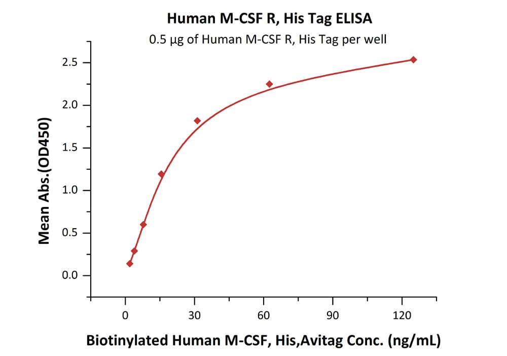 Functional Studies - Recombinant human CSF-1-R protein (ab155619)