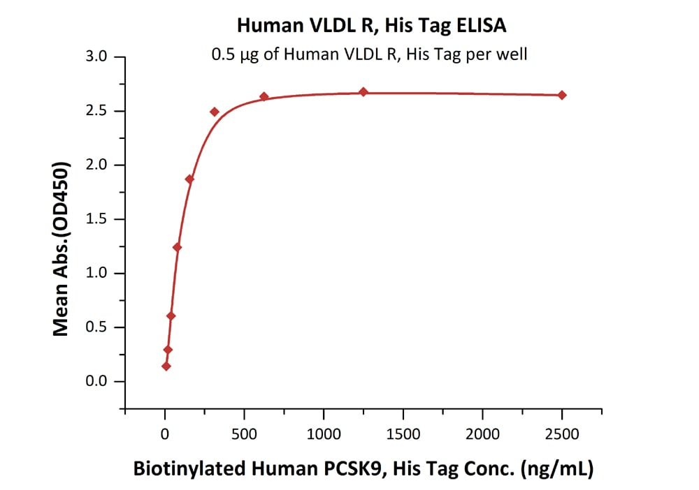 Functional Studies - Recombinant human VLDL Receptor/VLDL-R protein (ab155621)
