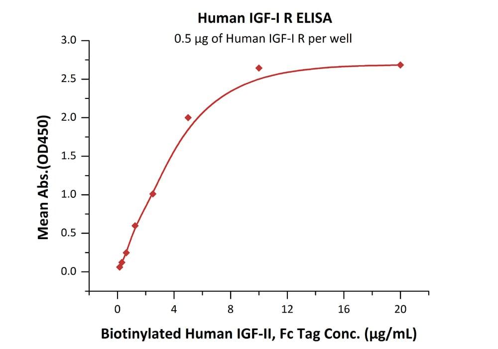 Functional Studies - Recombinant human IGF1 Receptor protein (ab155622)