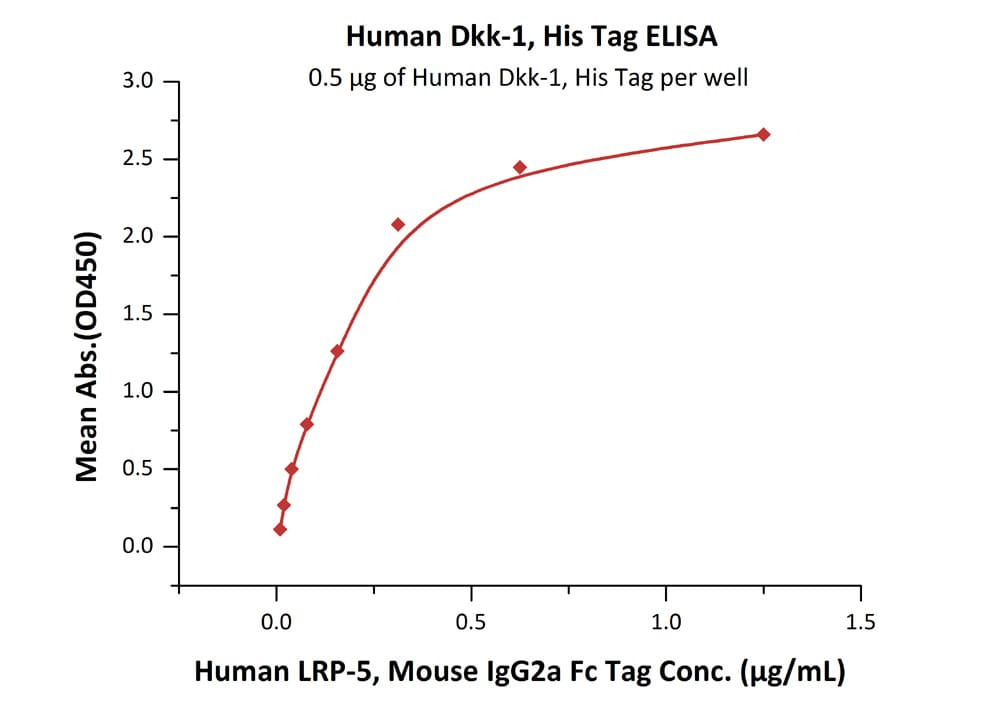 Functional Studies - Recombinant human DKK1 protein (ab155623)
