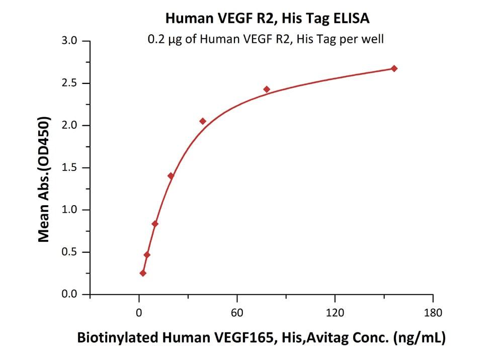 Functional Studies - Recombinant human VEGF Receptor 2 protein (ab155628)