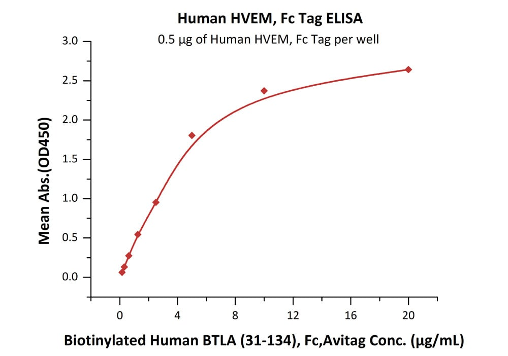Functional Studies - Recombinant human TNFRSF14/HVEM protein (ab155629)