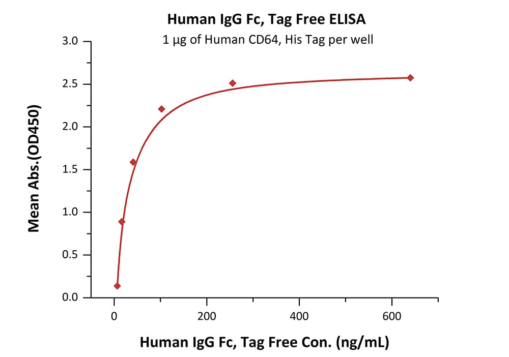 ELISA - Recombinant Human IgG1 protein (ab155632)