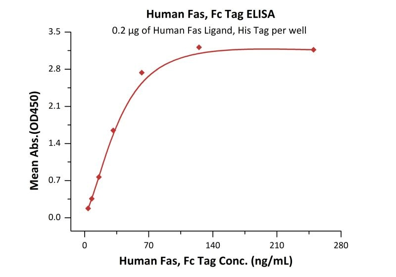 Functional Studies - Recombinant human Fas protein (ab155635)