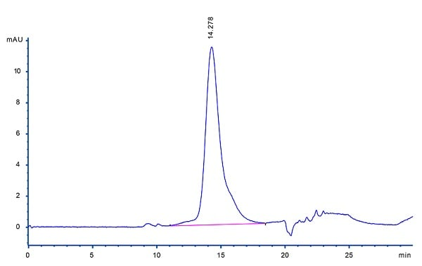 HPLC - Recombinant human TNF alpha protein (ab155699)