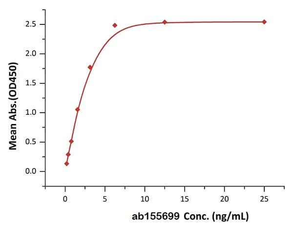 ELISA - Recombinant human TNF alpha protein (ab155699)
