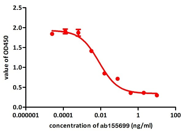 Functional Studies - Recombinant human TNF alpha protein (ab155699)