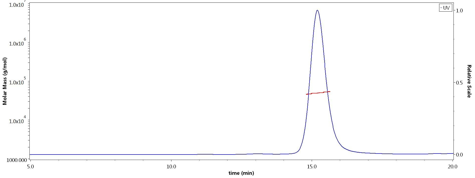 Other - Recombinant human TNF alpha protein (Active) (ab155699)