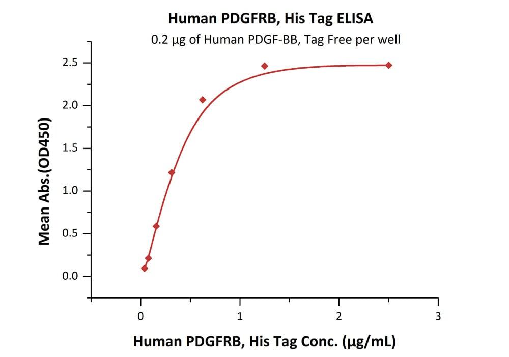 ELISA - Recombinant human PDGFR beta protein (ab155703)