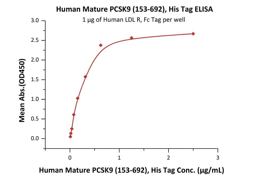 ELISA - Recombinant Human PCSK9 protein (ab155709)