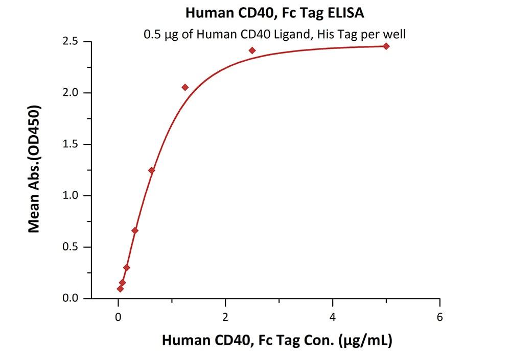ELISA - Recombinant human CD40 protein (ab155710)