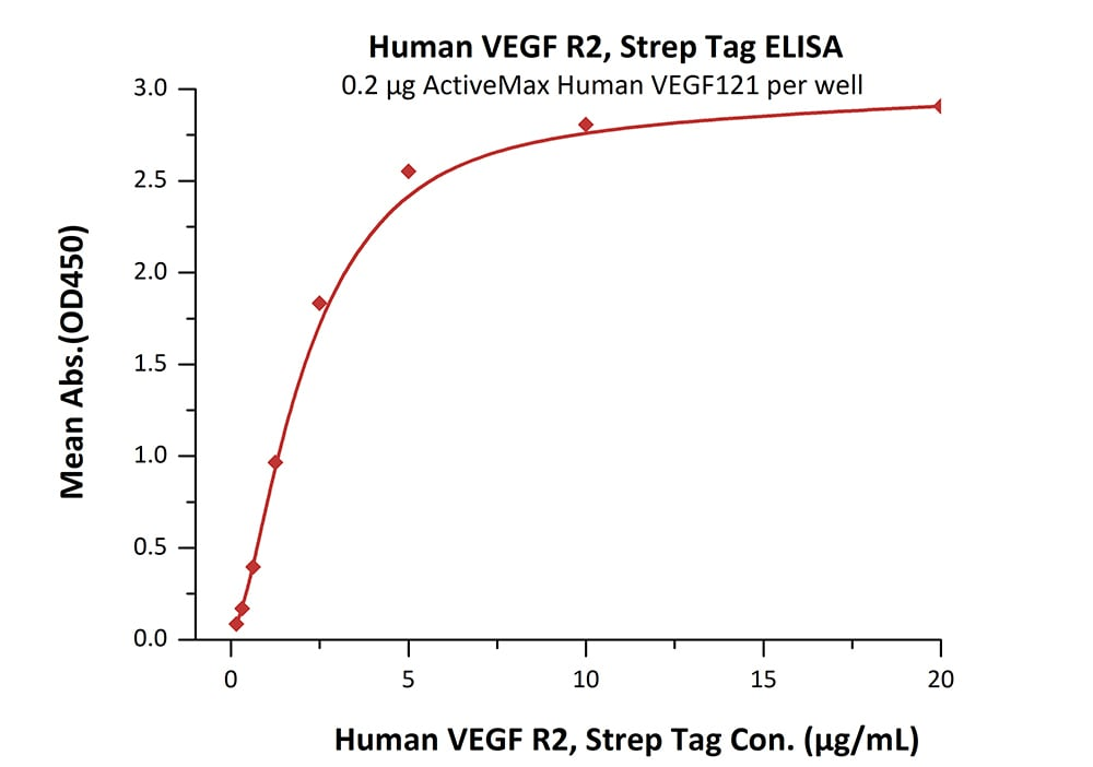 Functional Studies - Recombinant human VEGFA protein (ab155722)