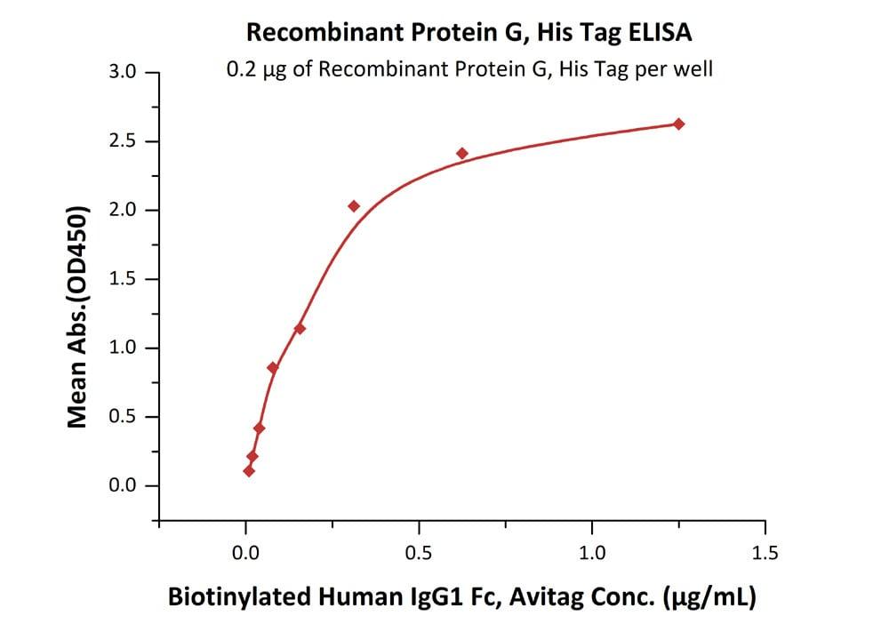 ELISA - Recombinant Protein G (ab155724)