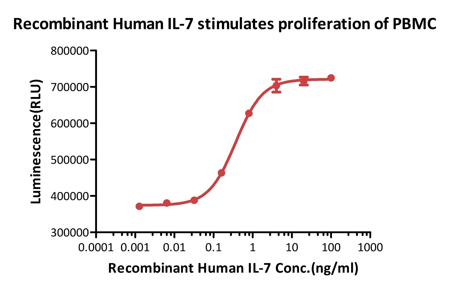 Functional Studies - Recombinant human IL-7 protein (ab155728)