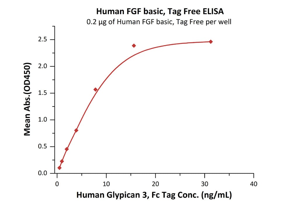 ELISA - Recombinant Human FGF2 protein (ab155734)