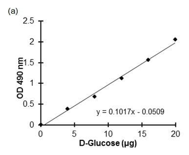 D-Glucose standard curve