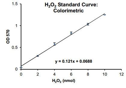 H2O2 Standard Curve - Colorimetric