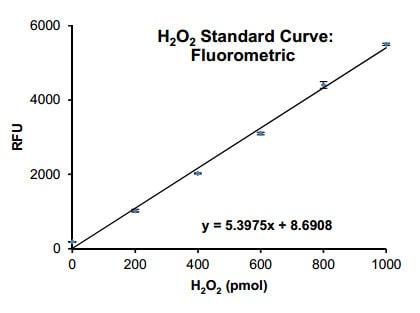H2O2 standard curve - fluorometric