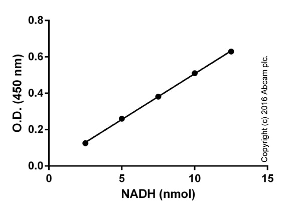 ab155896 Phosphoglucomutase Activity Assay Kit (Colorimetric)