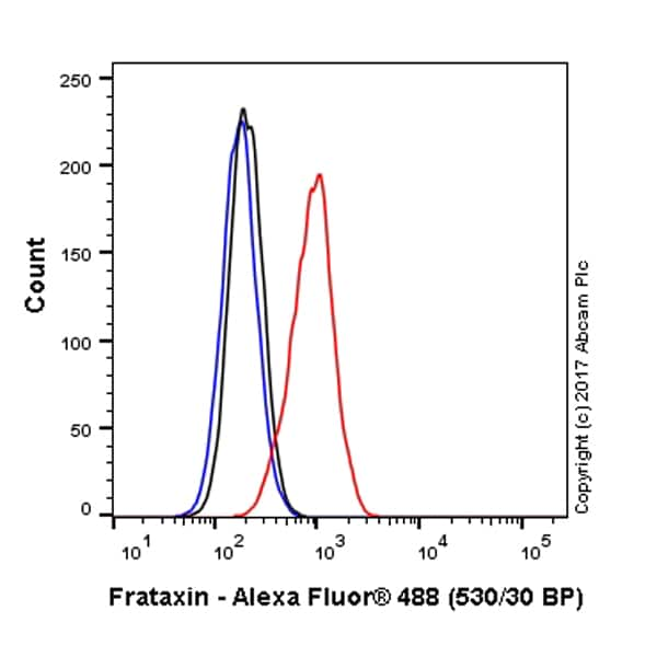 Flow Cytometry - Anti-Frataxin antibody [18A5DB1] (Alexa Fluor® 488) (ab156033)