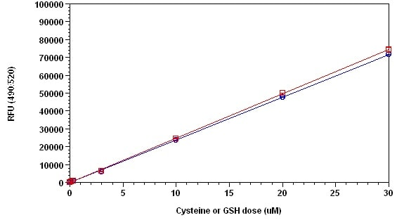 Example of Dose Response Curve