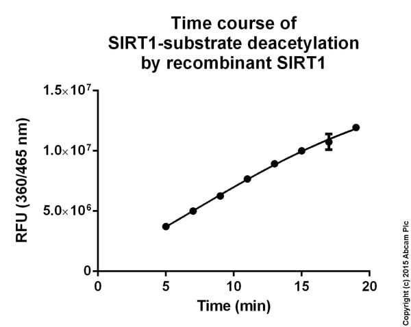 SIRT1 Activity Assay Kit (ab156065)