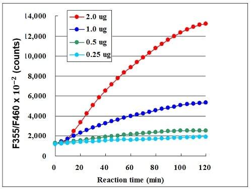 ab156066 - SIRT2 Activity Assay Kit (Fluorometric)
