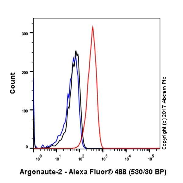Flow Cytometry (Intracellular) - Anti-Argonaute-2 antibody [EPR10410] (ab156870)