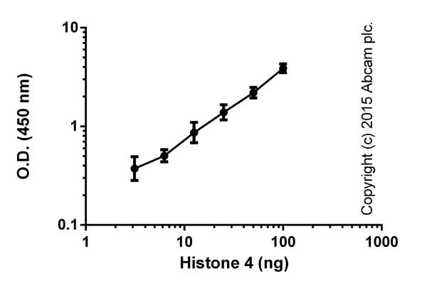 Functional Assay: ab156909 Histone H4 Total Quantification Kit (Colorimetric)
