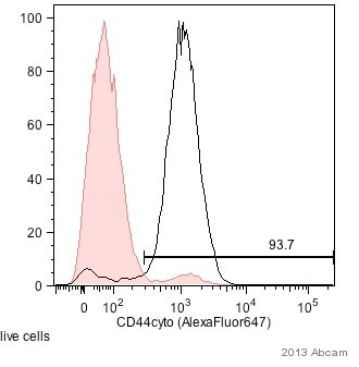 Flow Cytometry - Anti-CD44 antibody (ab157107)