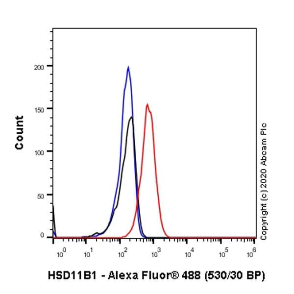Flow Cytometry - Anti-HSD11B1 antibody [EPR9407(2)] (ab157223)