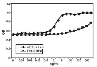 Functional Studies - Recombinant human TNF Receptor I protein (ab157278)