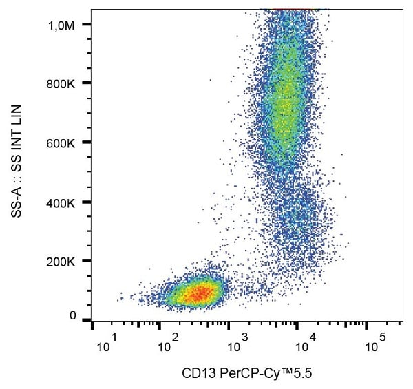 Flow Cytometry - Anti-CD13 antibody [WM15] (PerCP/Cy5.5®) (ab157316)