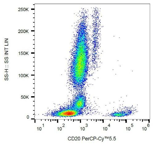 Flow Cytometry - Anti-CD20 antibody [2H7] (PerCP/Cy5.5®) (ab157321)