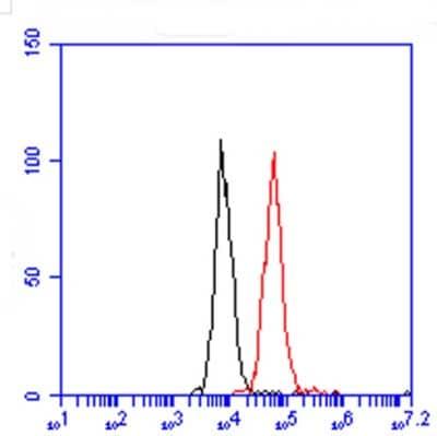 Flow Cytometry - Alexa Fluor® 488 Anti-SIRT1 antibody [19A7AB4] - Nuclear Marker (ab157401)