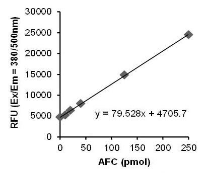 AFC Standard Curve