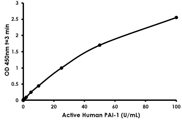 Typical Standard Cuve for ab157528 PAI-1 Human ELISA Full range