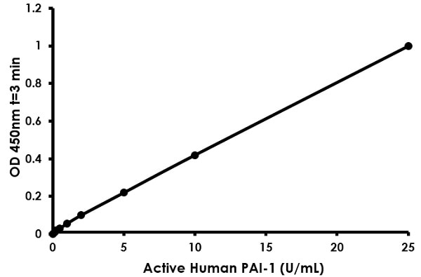 Typical Standard Cuve for ab157528 PAI-1 Human ELISA Linear Range