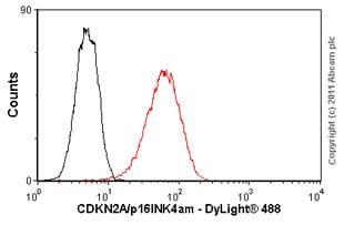 Flow Cytometry - Anti-CDKN2A/p16INK4a antibody [DCS50.1] (ab16123)