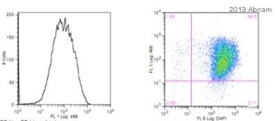 Flow Cytometry - Anti-TRA-1-60 (R) antibody [TRA-1-60] (ab16288)