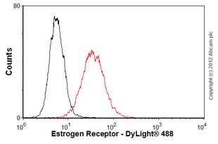 Flow Cytometry - Anti-Estrogen Receptor alpha antibody [TE111.5D11] (ab16460)