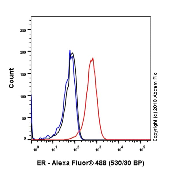 Flow Cytometry - Anti-Estrogen Receptor alpha antibody [SP1] (ab16660)
