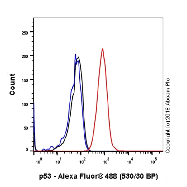 Flow Cytometry - Anti-p53 antibody [SP5] (ab16665)