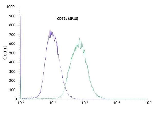 Flow Cytometry - Anti-CD79a antibody [SP18] (ab16698)