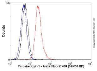 Flow Cytometry - Anti-Peroxiredoxin 1/PAG antibody [13E7] (ab16745)
