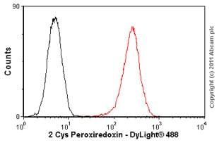 Flow Cytometry - Anti-2 Cys Peroxiredoxin antibody [6E5] (ab16765)