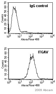 Flow Cytometry - Anti-Integrin alpha V antibody [272-17E6] - BSA and Azide free (ab16821)