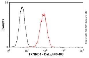 Flow Cytometry - Anti-TXNRD1 antibody [19A1] (ab16847)