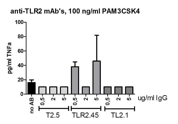 Functional Studies - Anti-TLR2 antibody [T2.5] (ab16894)